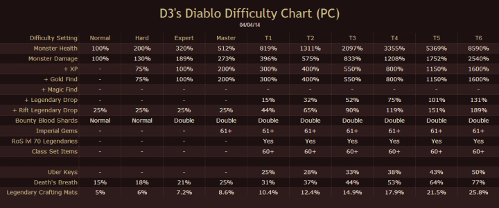 Above is the difficulty chart, click to enlarge.
