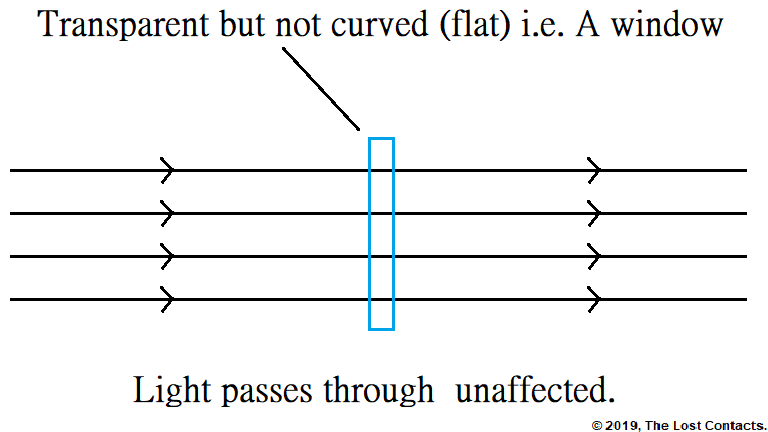 Ray diagram of a flat lens