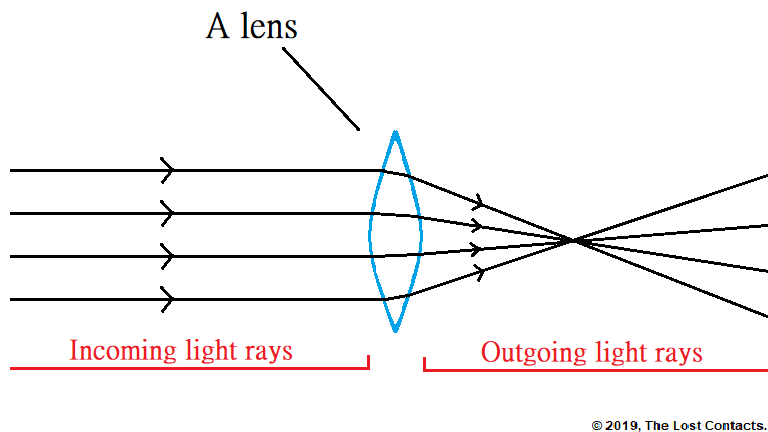 Ray diagram of parallel light passing through a convex lens