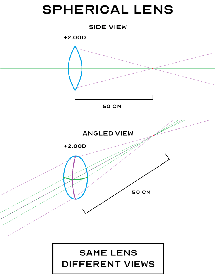 Two Perspectives of a Spherical Lens