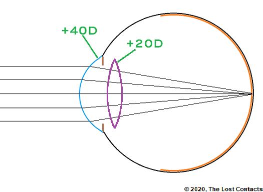 Power of the corean and crystalline lens
