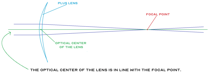 Diagram illustrating the focal point is in line with the optical center of the lens