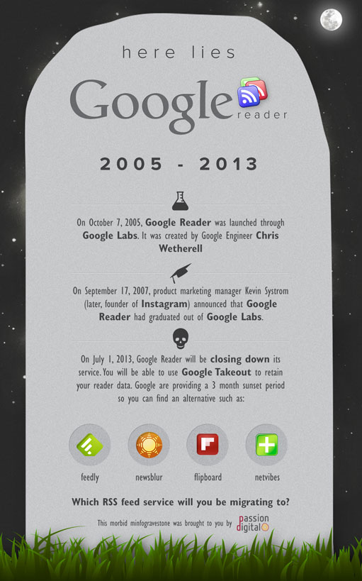 Minfographic: Google Reader by Passion Digital