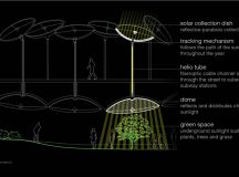 Project - The Lowline