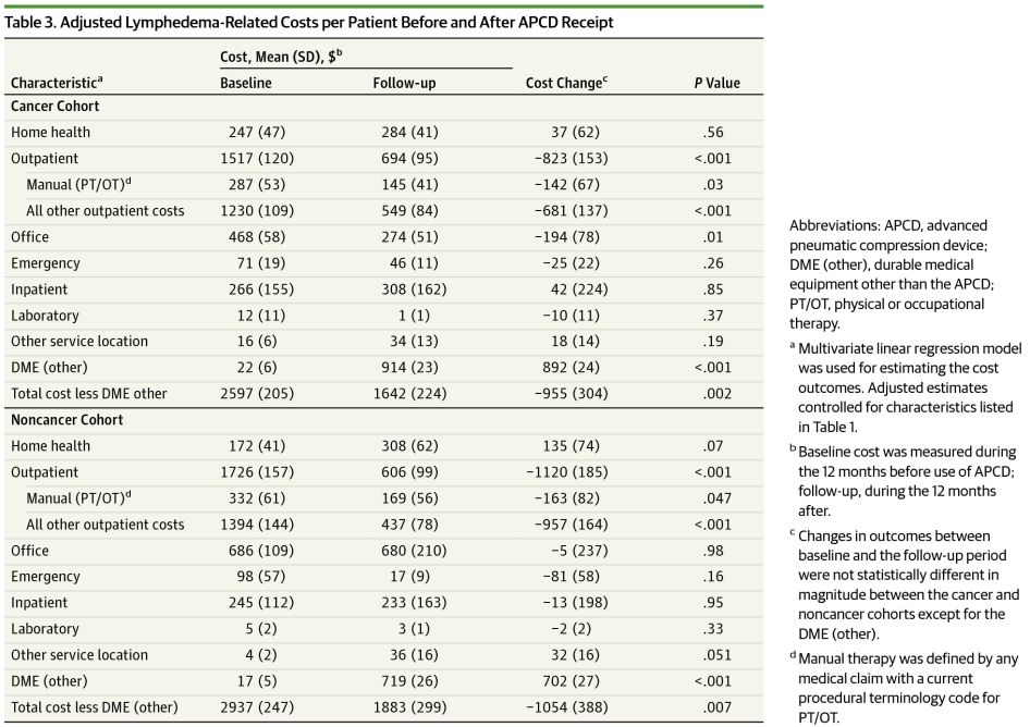 Adjusted Lymphedema-Related Costs per Patient Before and After APCD Receipt