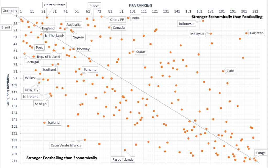 Football and GDP Rankings Plot - May 2018