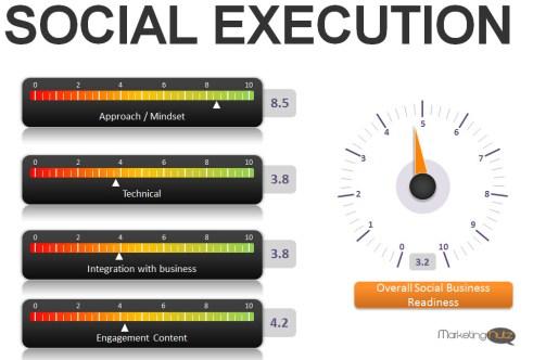 dashboard social media execution