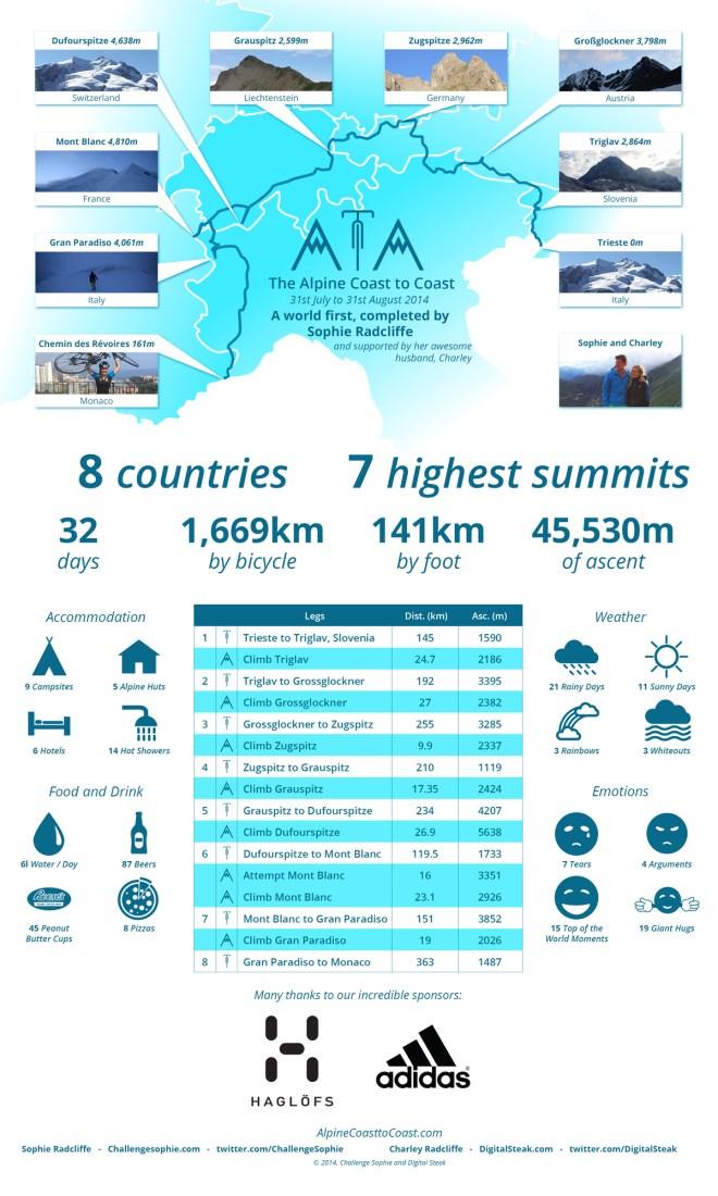 alpine-c2c-infographic-low-res