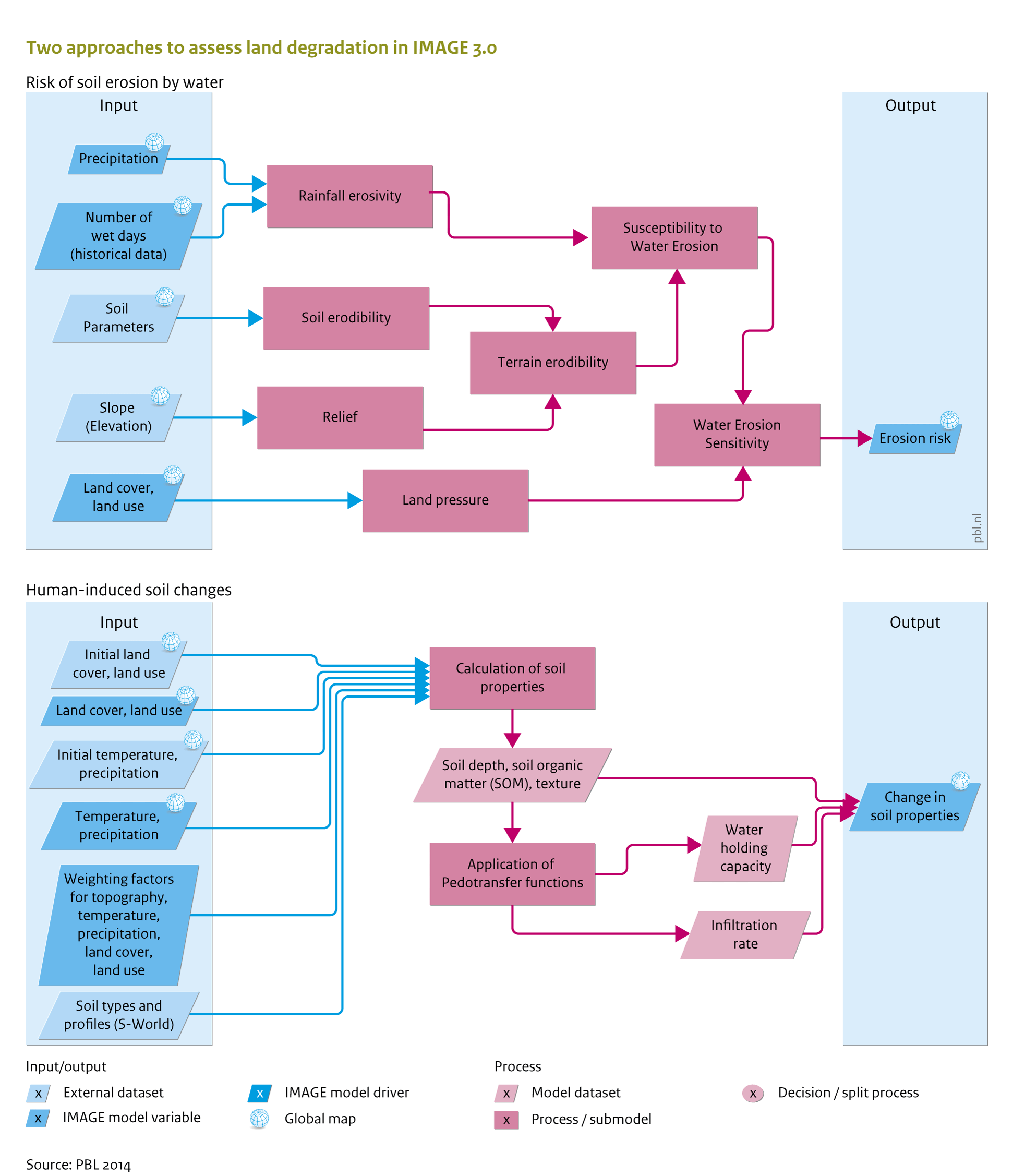 All Flow Charts Overview