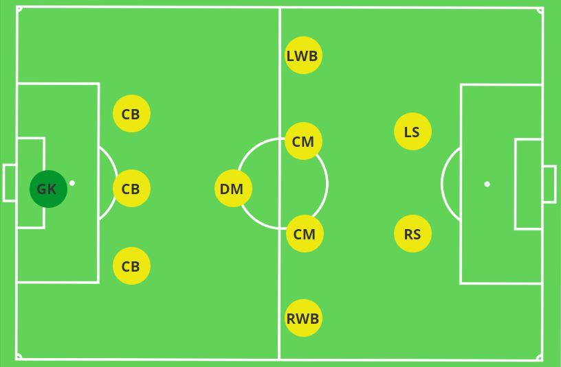 The Rise of the 3-1-4-2 – The Mastermind
