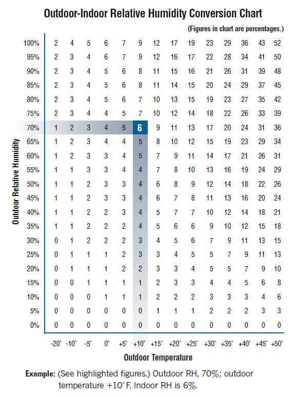 Outdoor-Indoor Relative Humidity Conversion Chart