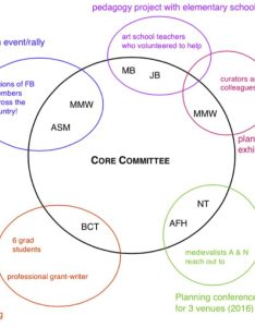 Figure model showing relationship of core committee to ad hoc assemblages example is hypothetical teams for projects work on over the course also organization structure  leadership material collective rh thematerialcollective