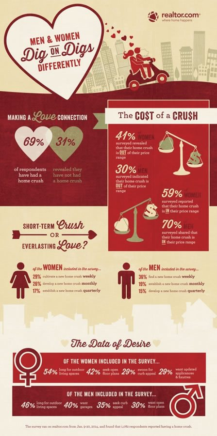 Realtor Home Crush Infographic