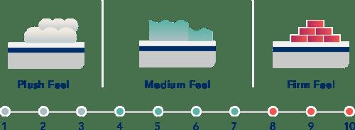 Mattress-Firmness-Small idle sleep
