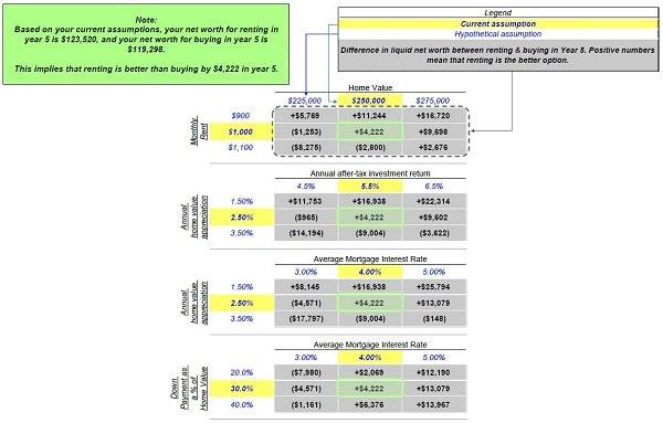 rent versus buy spreadsheet