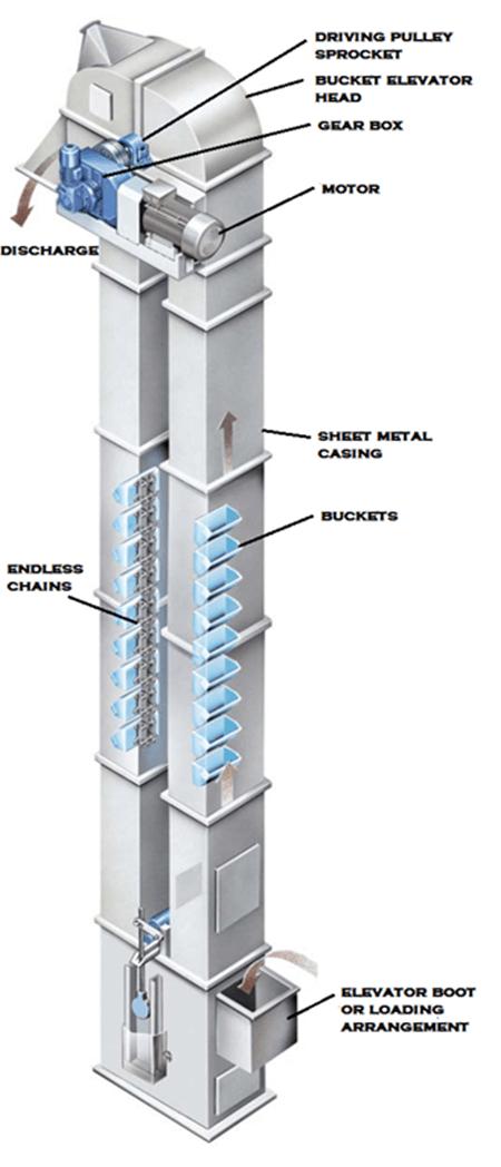 Basic Fire Alarm System Diagram Industrial Bucket Elevators Vertical Bucket Conveyors
