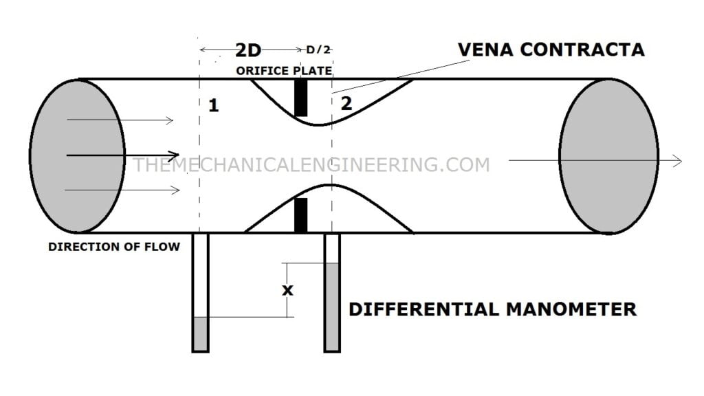 Orifice Meter: Definition, Construction, Working