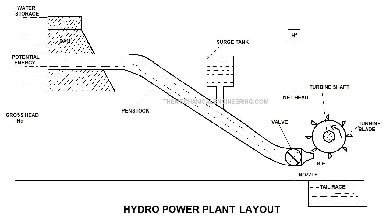 Hydro Power Plant: Definition, Layout, Working, Site