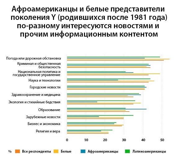 API_Chart_NewsTopics_ru