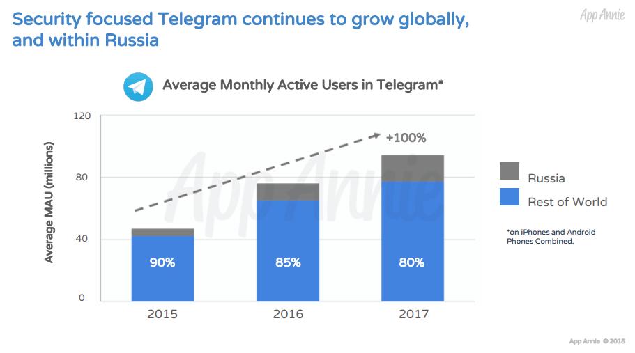 Месячная аудитория Telegram, данные App Annie