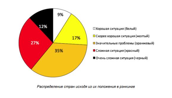 Распределение стран в зависимости от состояния свободы слова