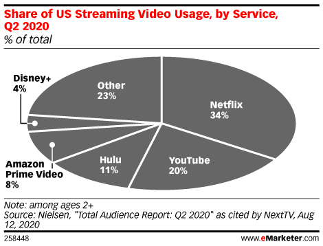 Share of US Streaming Video Usage, by Service, Q2 2020