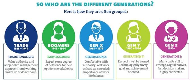 From boomers to millennials: The generation gap explained ...
