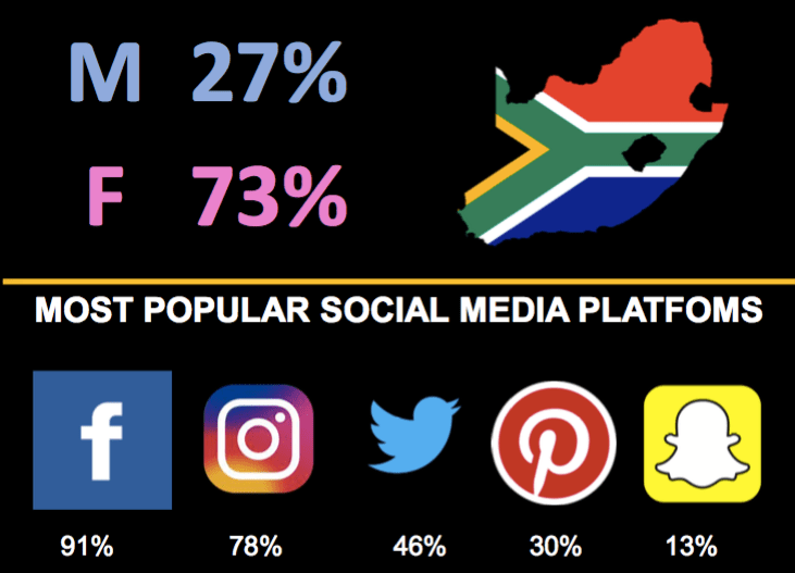 What South African social media users think of influencers