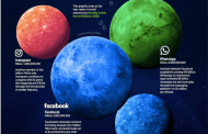 Visualising the social media universe in 2020