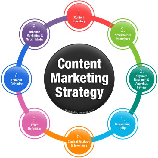content makketing strategy