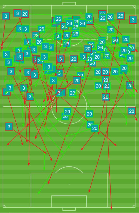 Pacific FC passing map from May 1st against Valour.