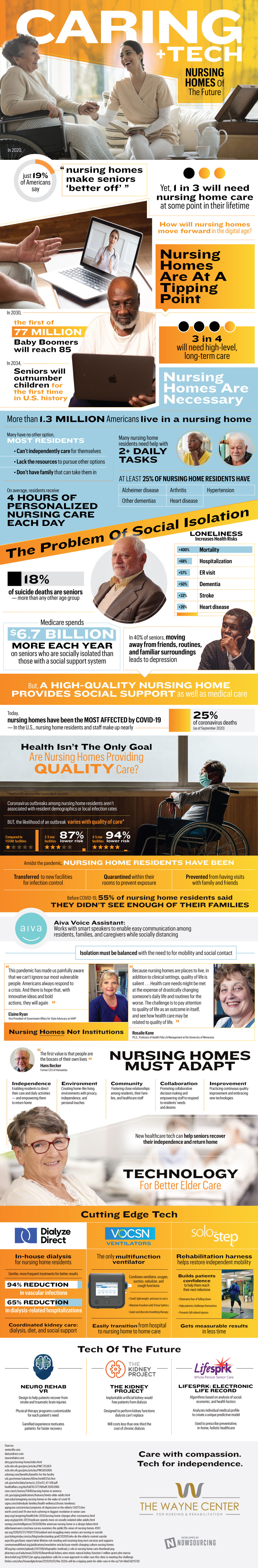 the future of nursing homes (infographic)