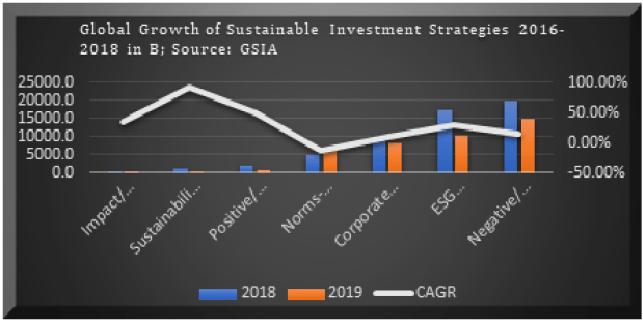 Sustainable Finance