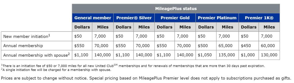 The cost of United Club Membership