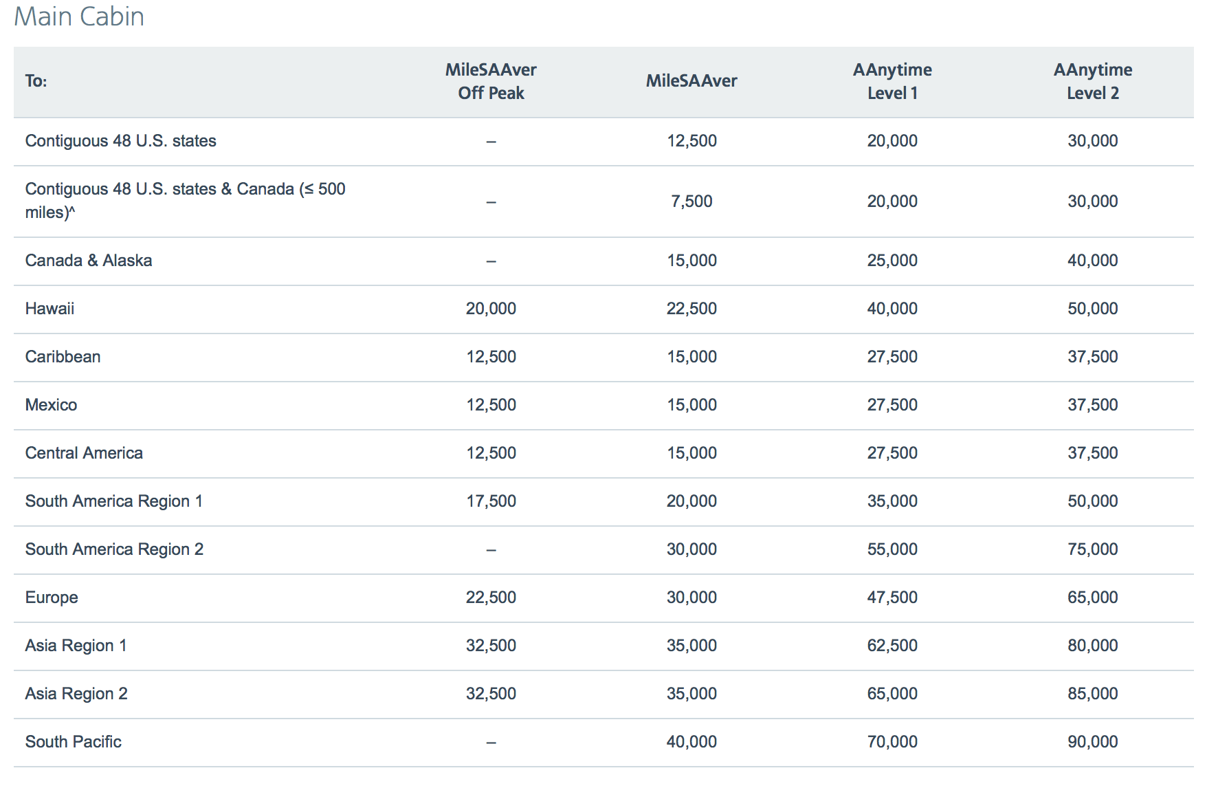 American Airlines AAdvantage award chart american airlines off-peak dates