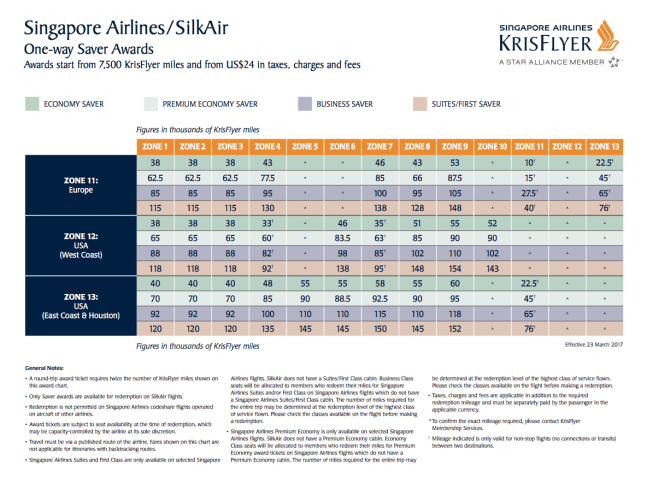 Singapore airlines award chart, chase ultimate rewards for europe