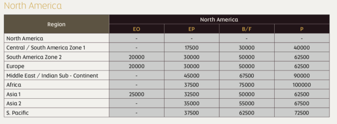 Etihad Guest Award Chart American Airlines flights between Europe and the US