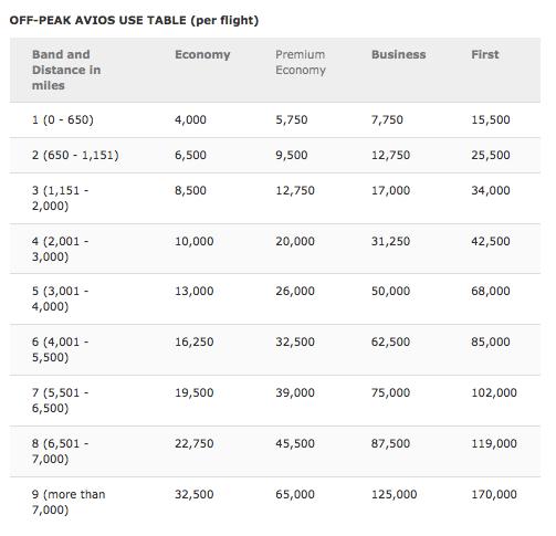 Iberia avios redemption table for British Airways flights