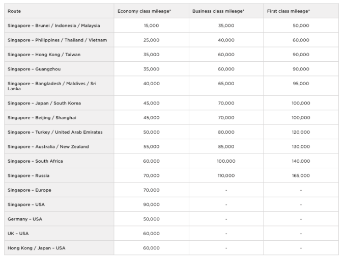 Virgin Atlantic chart for Singapore Airlines flights 2018