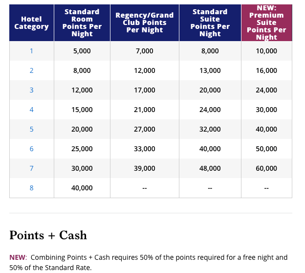 world of Hyatt award chart 2020