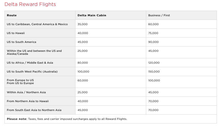 Delta operated flights booked with virgin Atlantic miles chart 2019