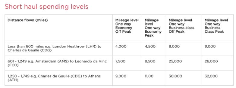Redeem Virgin Atlantic miles for KLM or AirFrance flights