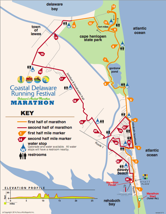 CoDel Course Map