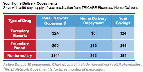 TRICARE Mail Order Prescriptions Now Required for Many