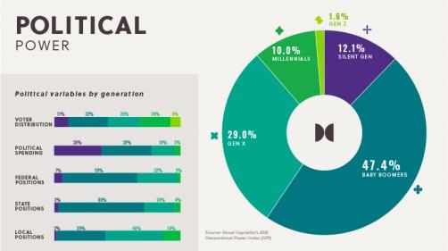 Potere politico millennial