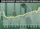 One in 10 people in England now on NHS waiting list, figures show