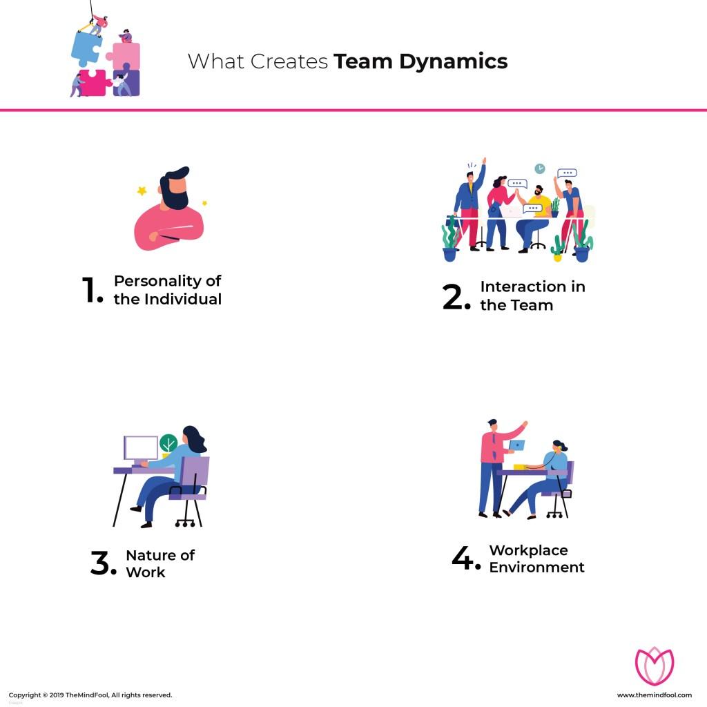 What creates team dynamics?
