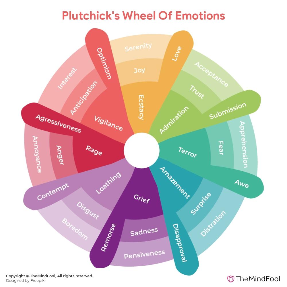 wheel of emotions chart