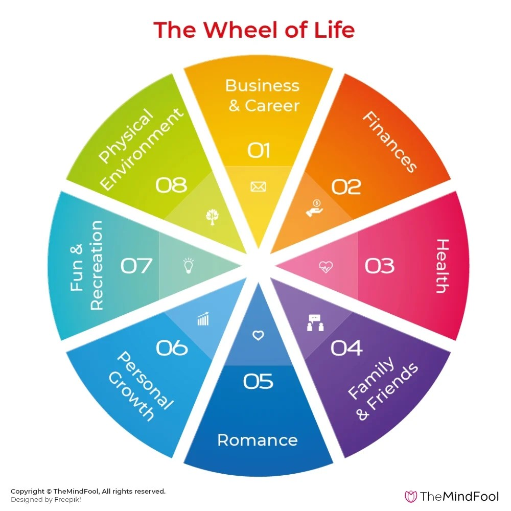 The Wheel of Life Template