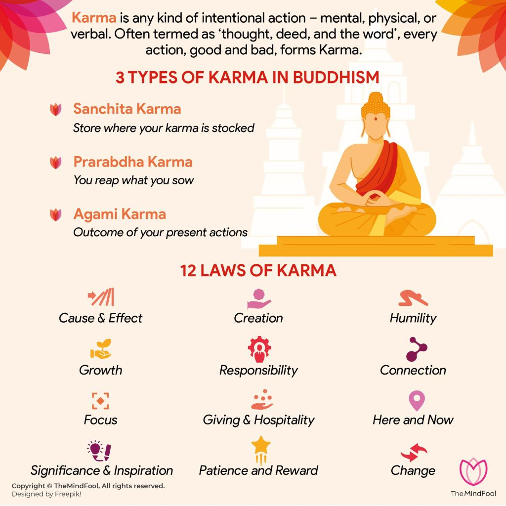 Karma Buddhism 101: What is it?